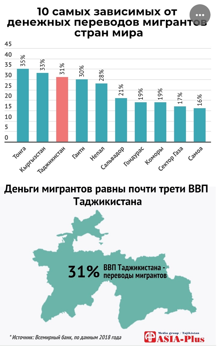 таджикистан какой места занимает