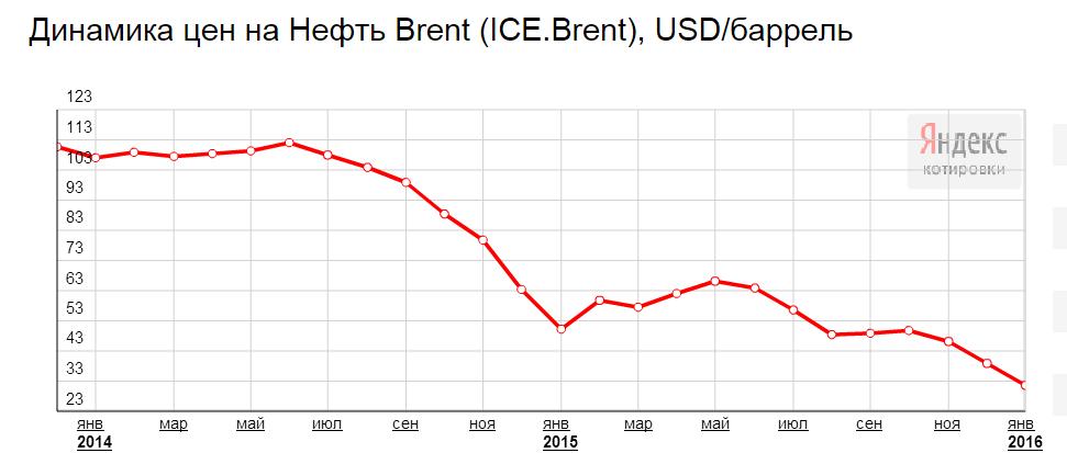 динамика цн на нефть с 2014 года