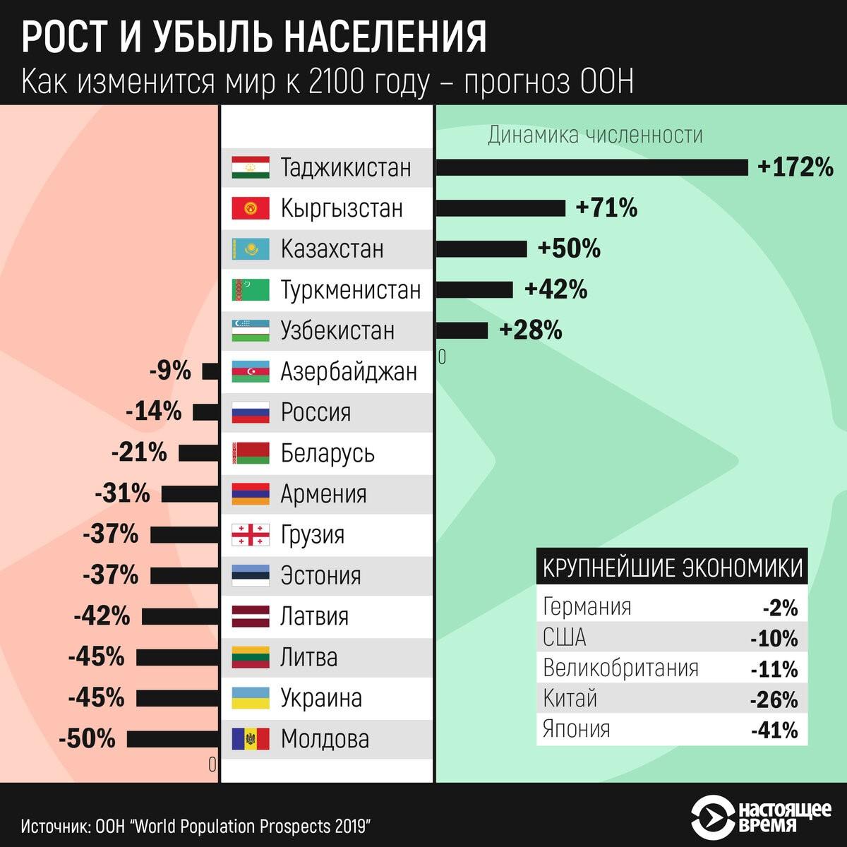 азербайджан какое место занимает в мире