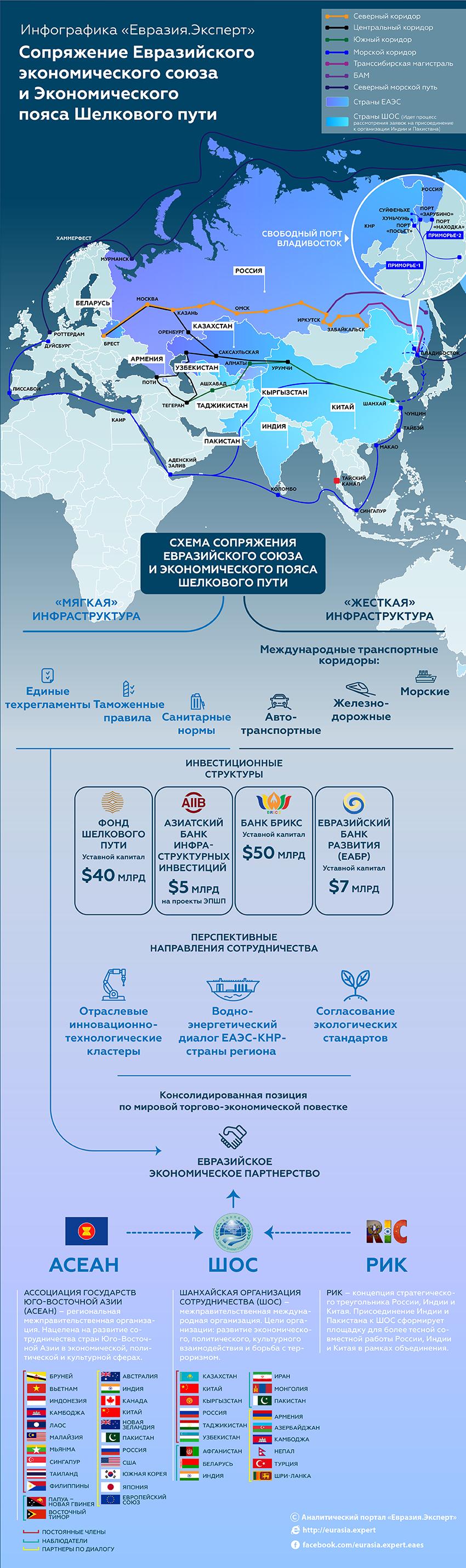 Шелковый путь не пройдет мимо Евразийского союза. Итоги встречи Путина и Си Цзиньпина