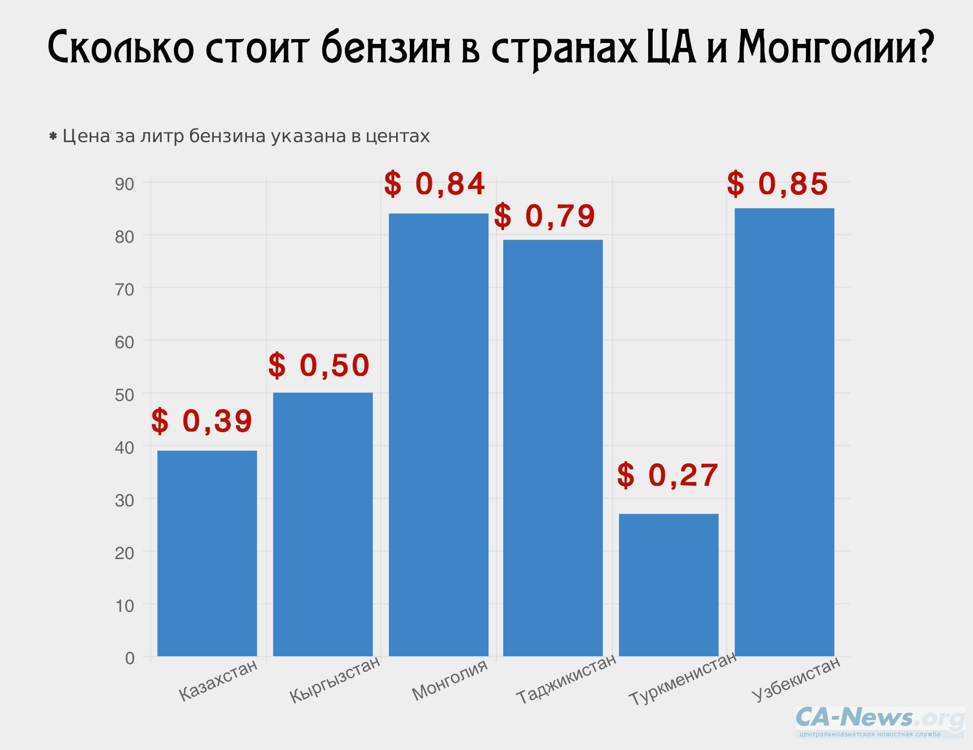 стоимость бензина в узбекистане 2015 процессе работы