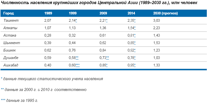 Какой будет Центральная Азия через 30 лет — прогноз