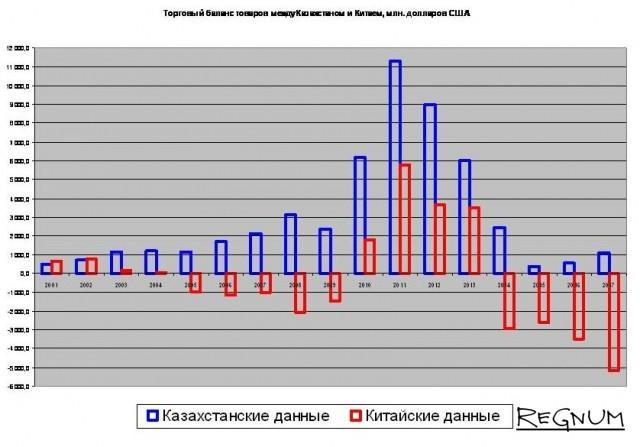Торговый баланс между Казахстаном и Китаем, в млн долларов США