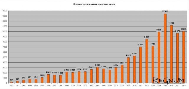 Количество принятых правовых актов